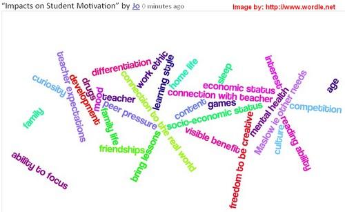 Impactson Motivation
